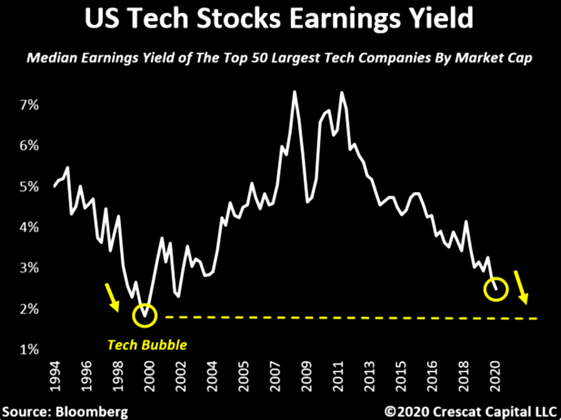 Tech valuations: very close to 2000 levels on this metric