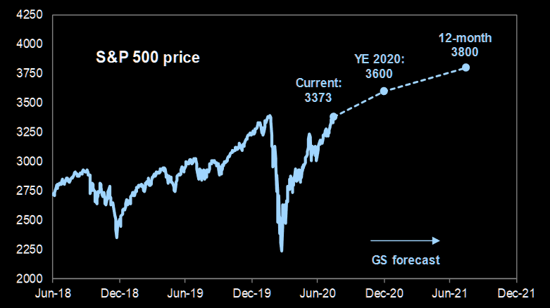 GS: Raising our S&P 500 year-end 2020 target to 3600