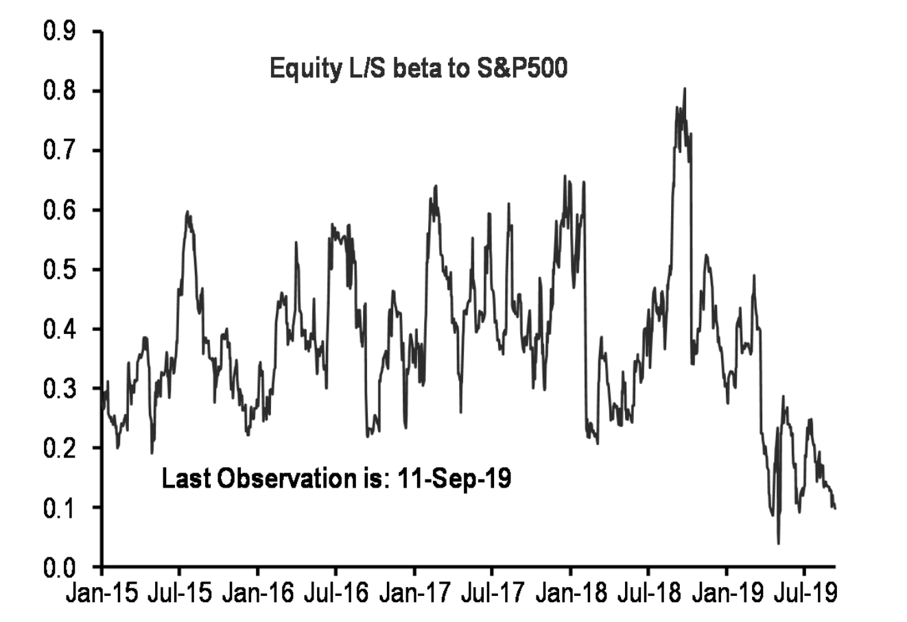 L/S HF equity beta continuing to come down