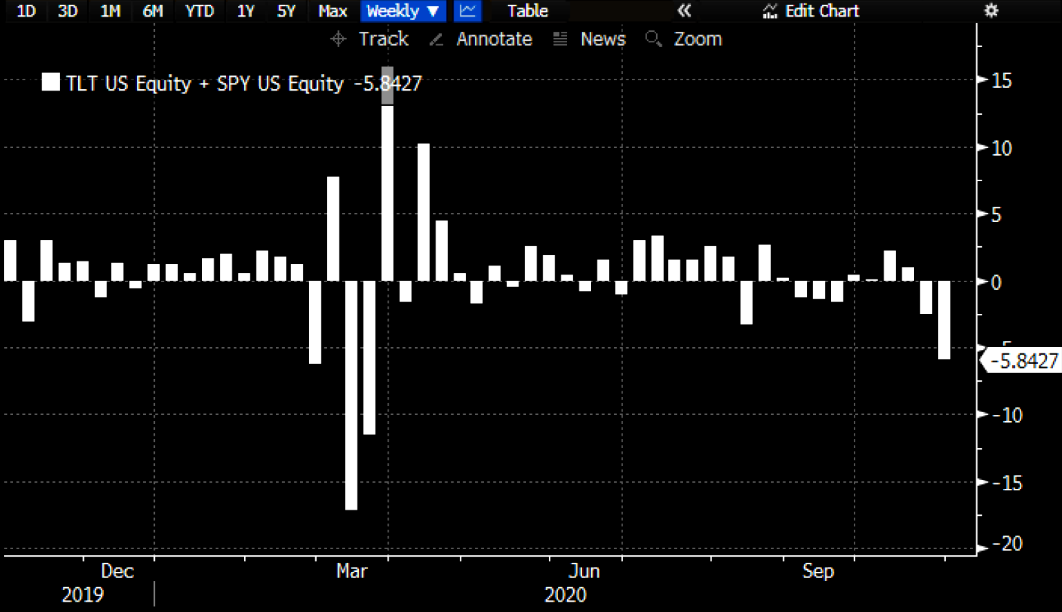 biggest combined weekly losses for TLT + SPY since March