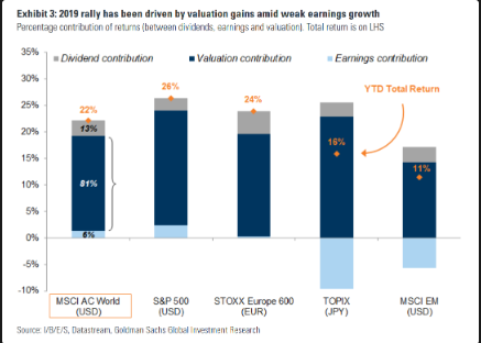 Gentle reminder - the 2019 rally has been driven by valuation gains amid weak earnings growth