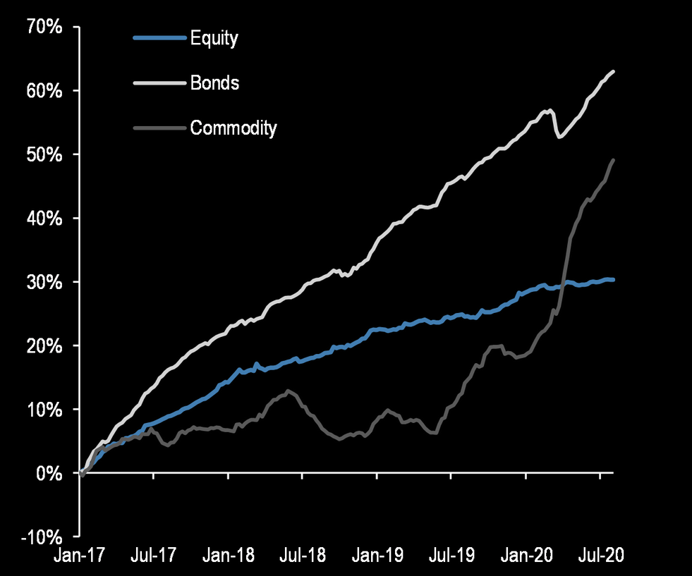 Commodity flows catching up with bond flows
