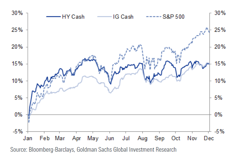 Cash bond excess returns have lagged the equity rally quarter to date