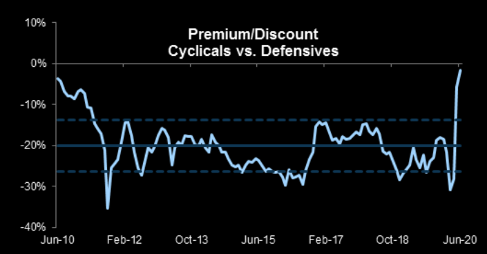 Cyclical premium the highest it has been in a long time