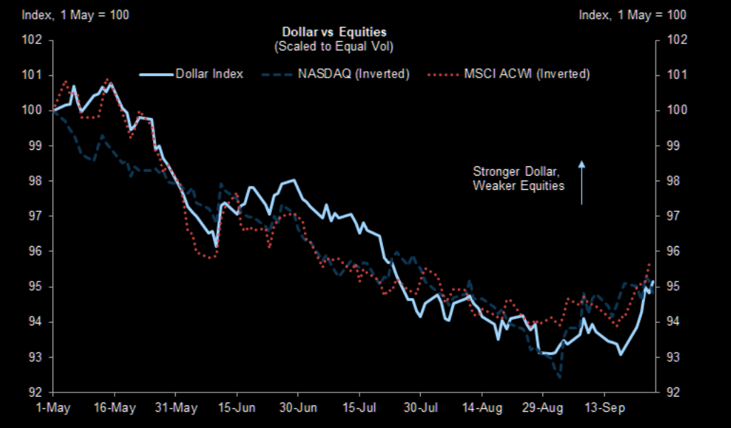 USD vs Equities