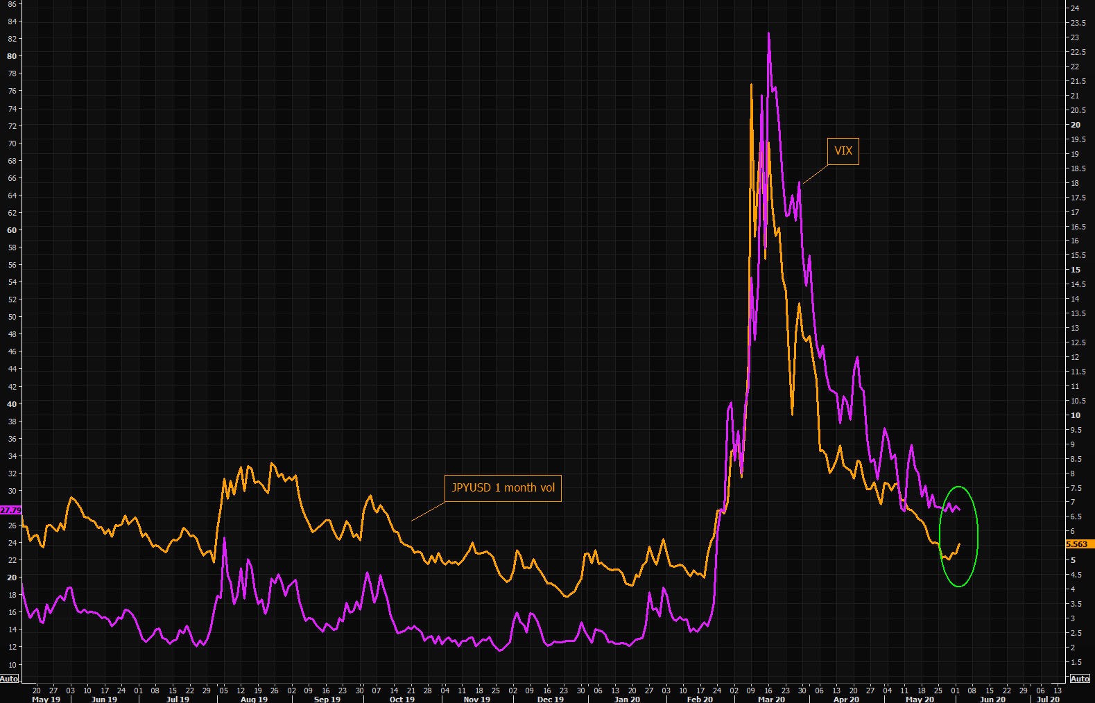 JPY volatility  -  just catching up to VIX or trying to tell something?