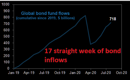 Bond inflows keep on trucking. 17th week in a row