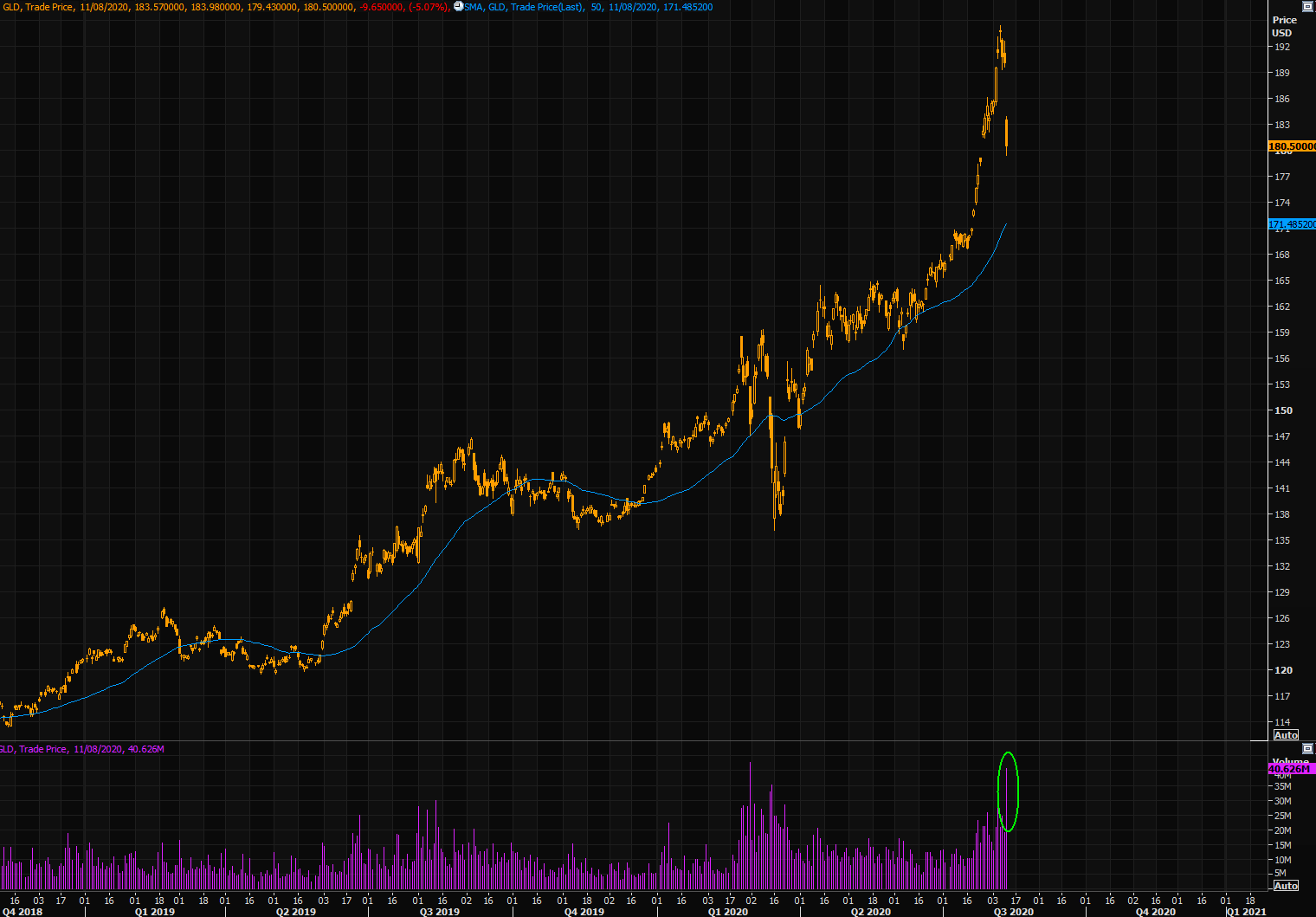 Gold volumes exploding as gold crashes
