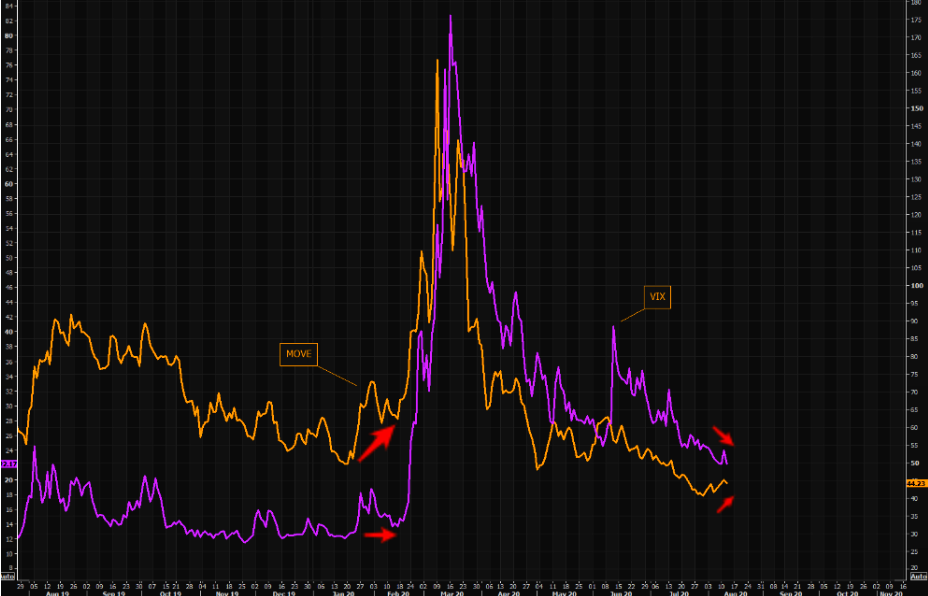 Do you trust bond or equities vol?