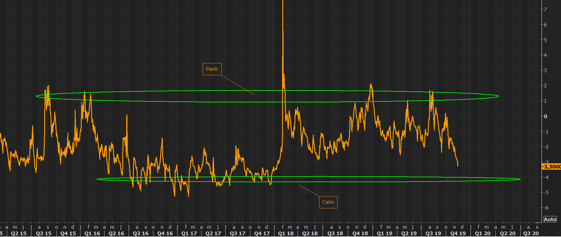 Volatility - so calm, so calm, but have no fear?