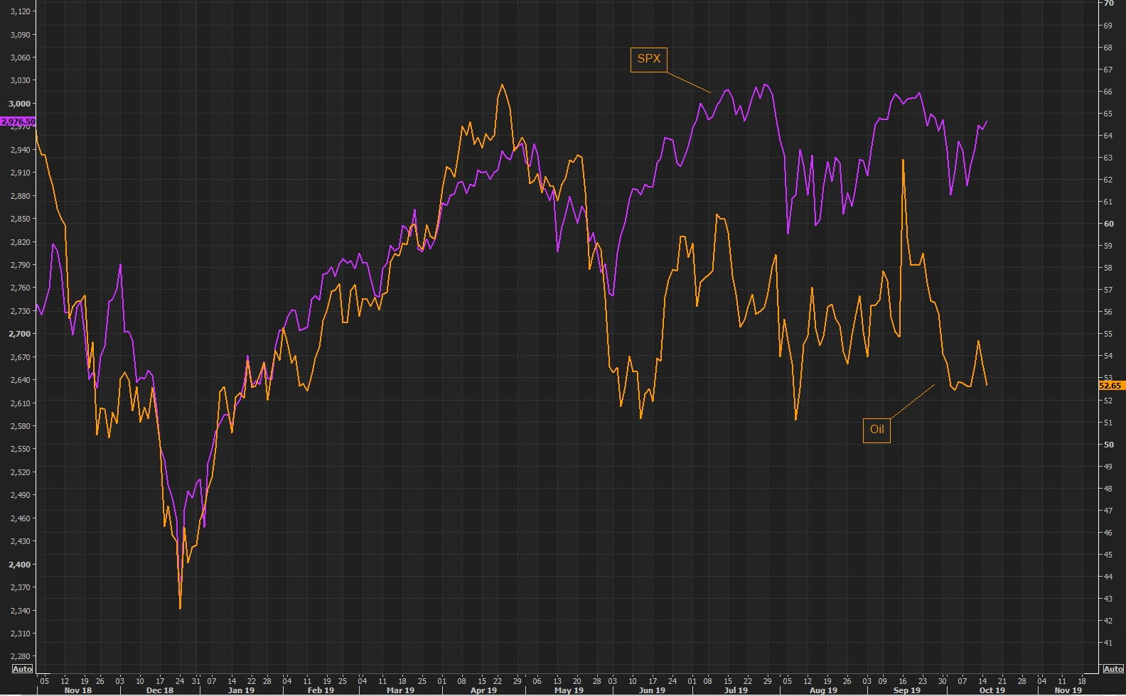 Oil refuses and the gap versus S&P widens