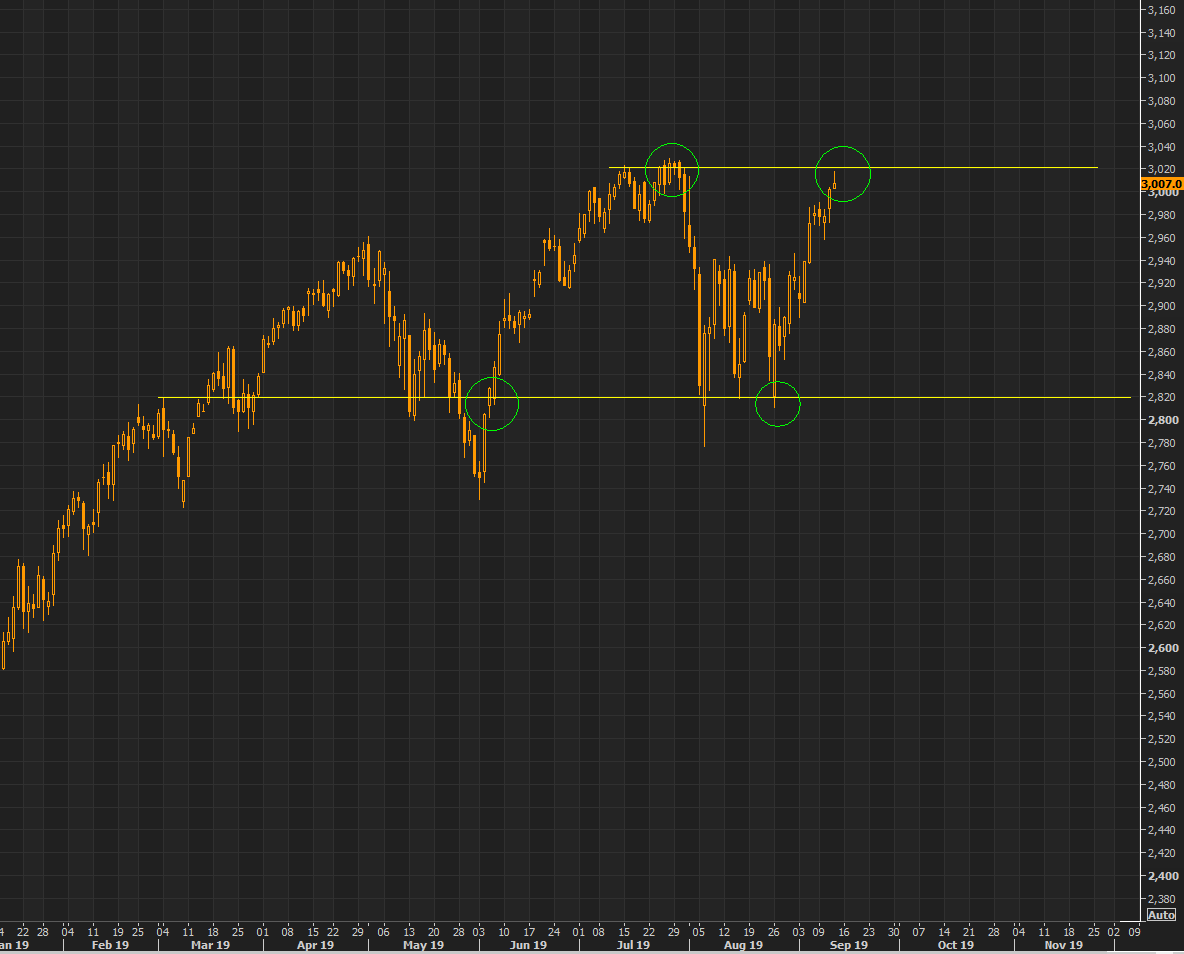 S&P -time to get excited?