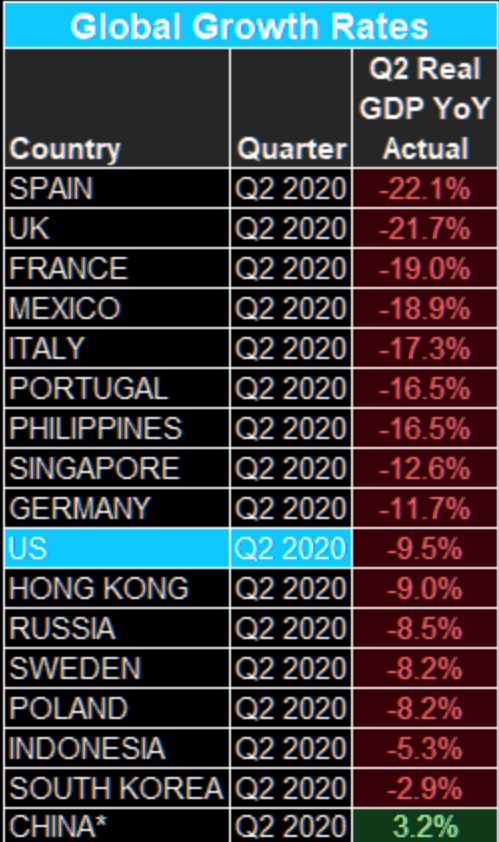 Worst Q2 GDP growth rates