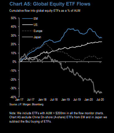 Global equity ETF flows: Less interest in EM