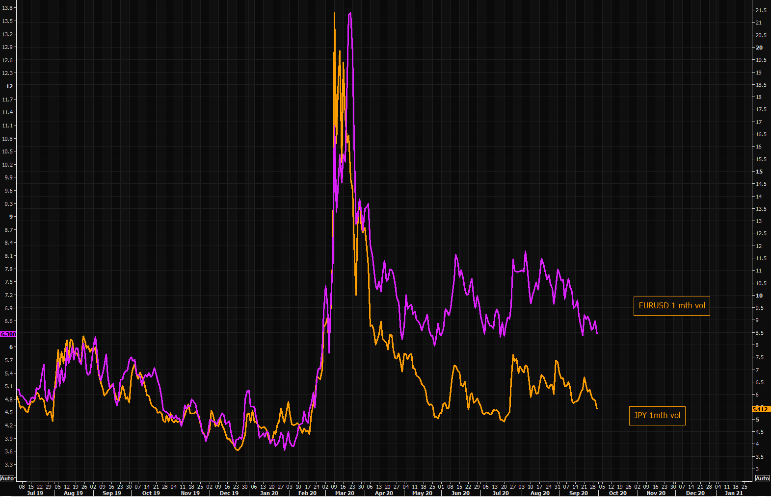 Big FX vols at or taking new recent lows
