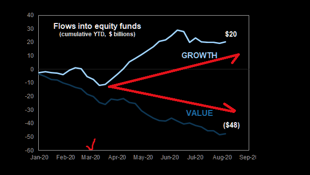 Fund flows equities: Still growth over equities