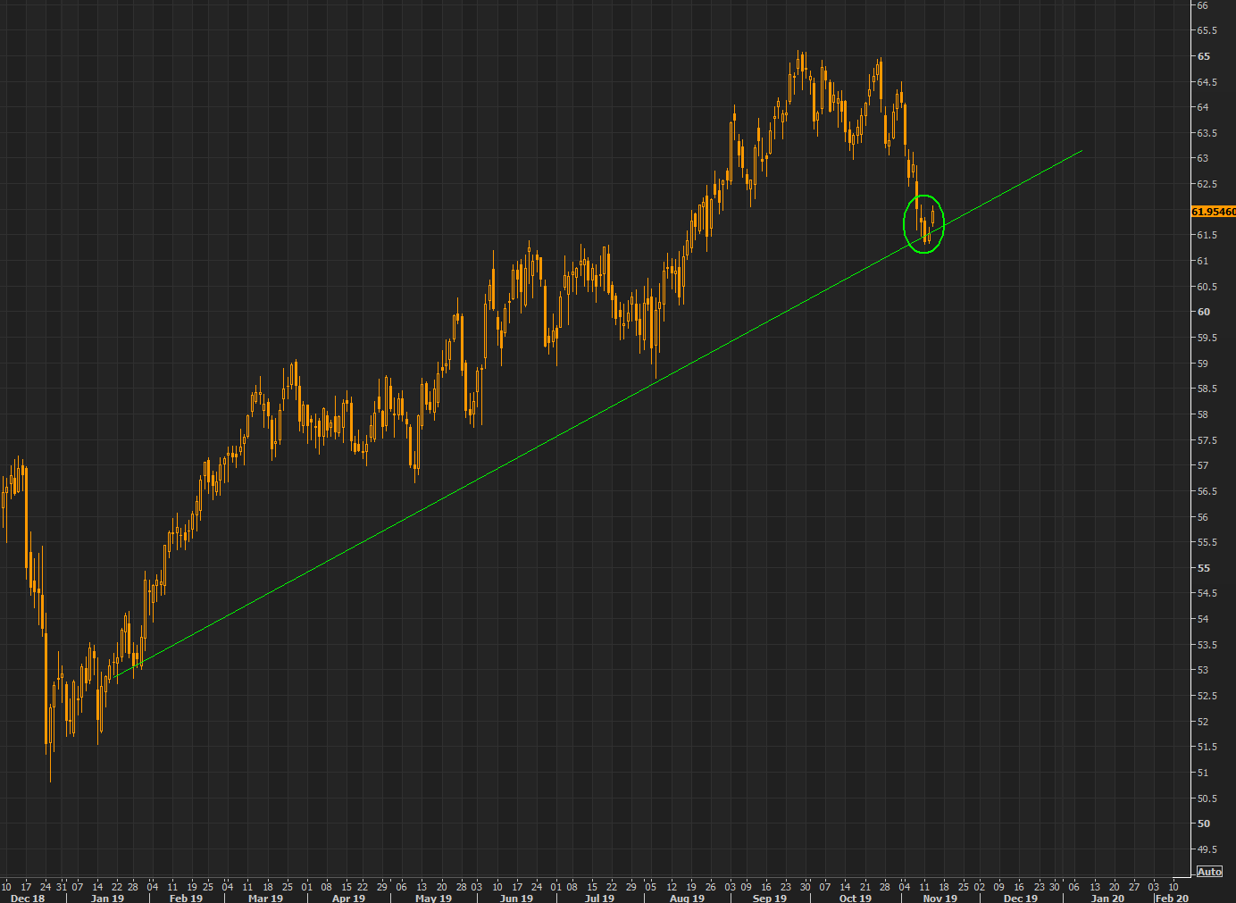 XLU  - bouncing right on the longer term trend as yields move lower