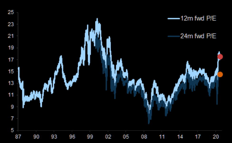 STOXX Europe 600 12m and 24m fwd P/E: far from historic highs