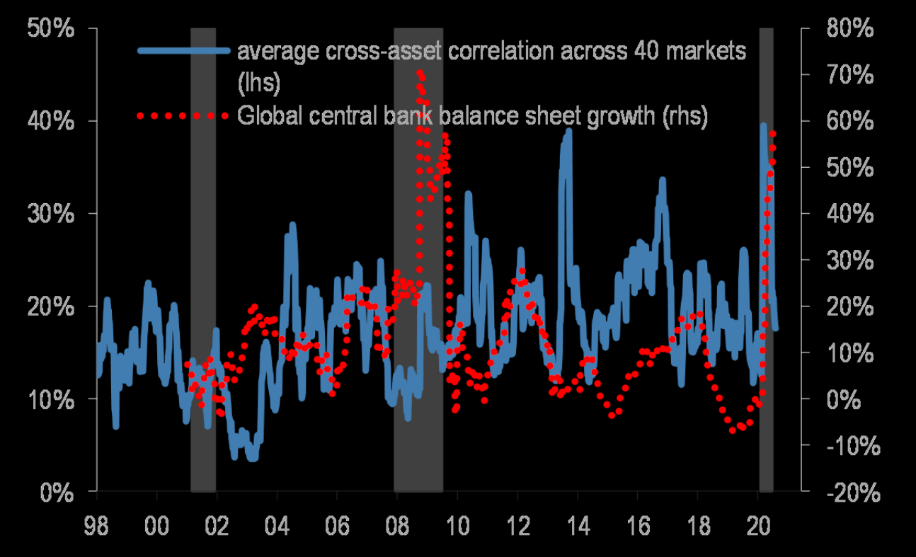 Cross-asset correlation coming down, despite central banks trying to make everything into ONE