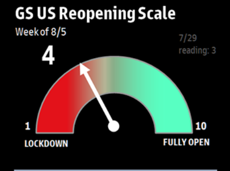 GS US Reopening index moves closer to green