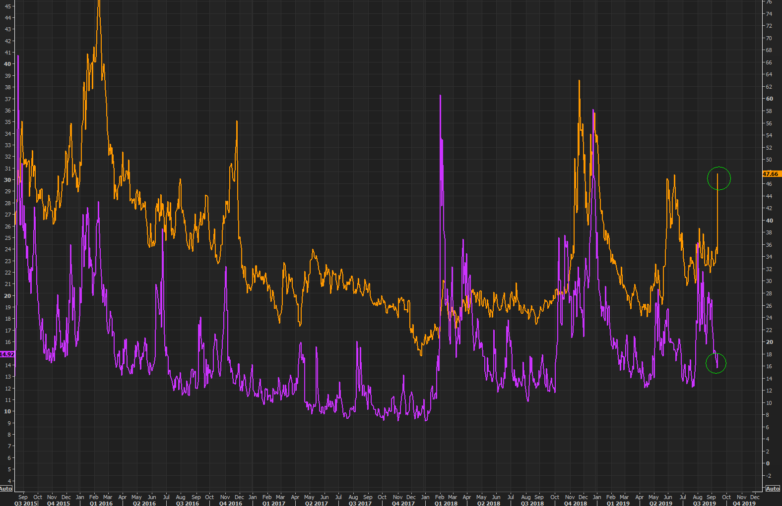 "We have seen big spikes in VIX without Oil volatility, OIV, moving, but we have not seen huge moves in the OIV and VIX not ""catching up"""