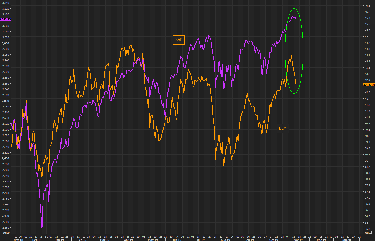 Emerging market, EM, continues fading - the gap versus S&P widening by the day