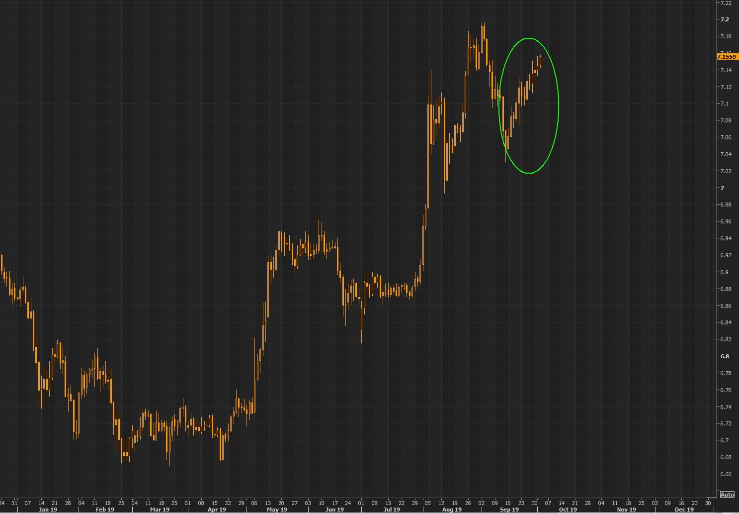 Not much noise, but the Yuan continues moving one way only