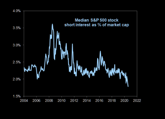 S&P 500 short interest lowest in 15 years