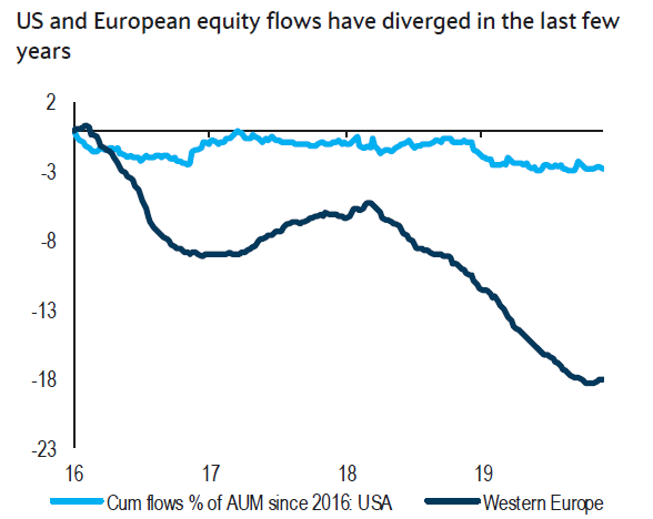 The real outflow story has been all Europe