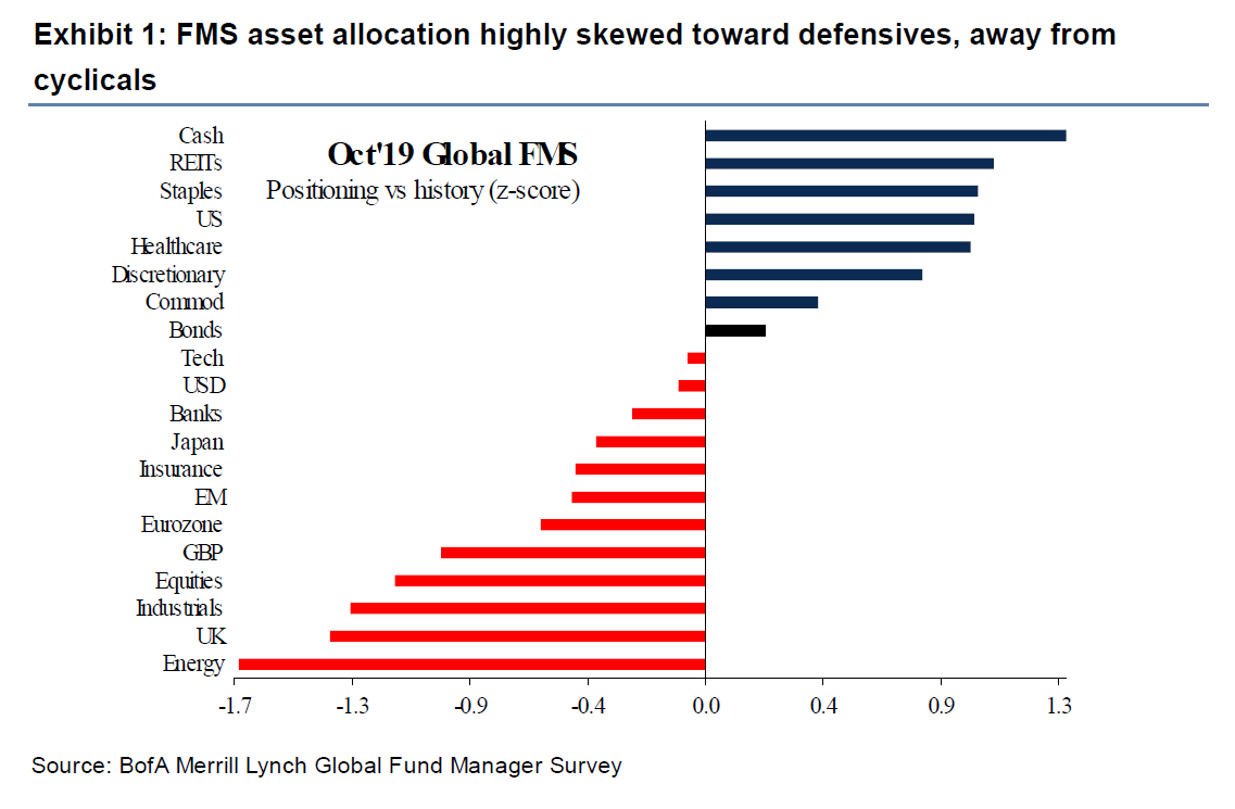 Fund Manager Survey: Defensives still rule the day