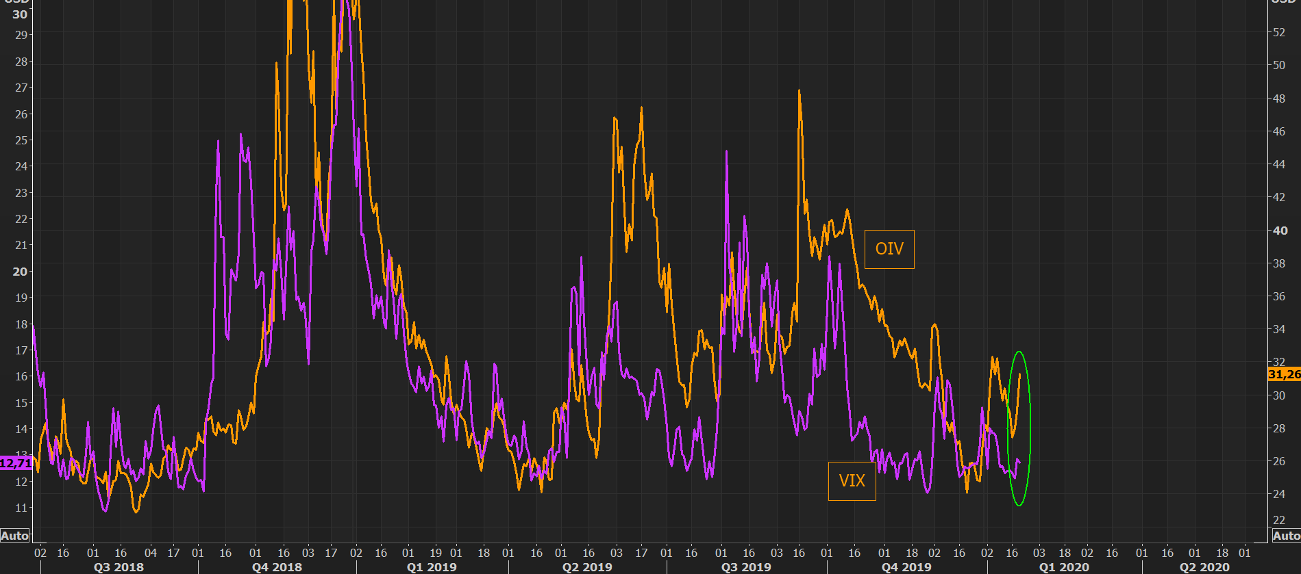 Is oil volatility telling us something?