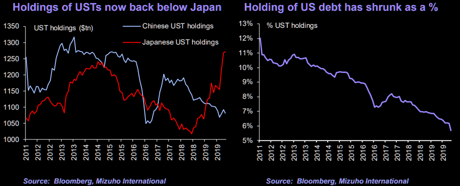 China and dumping USTs?