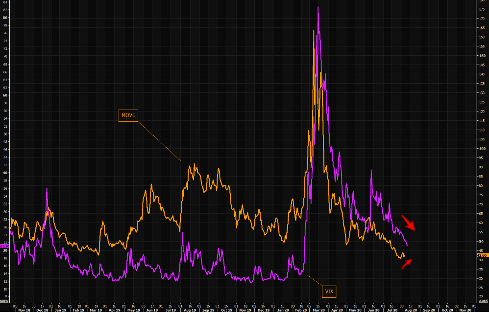 Crashing MOVE index killed VIX