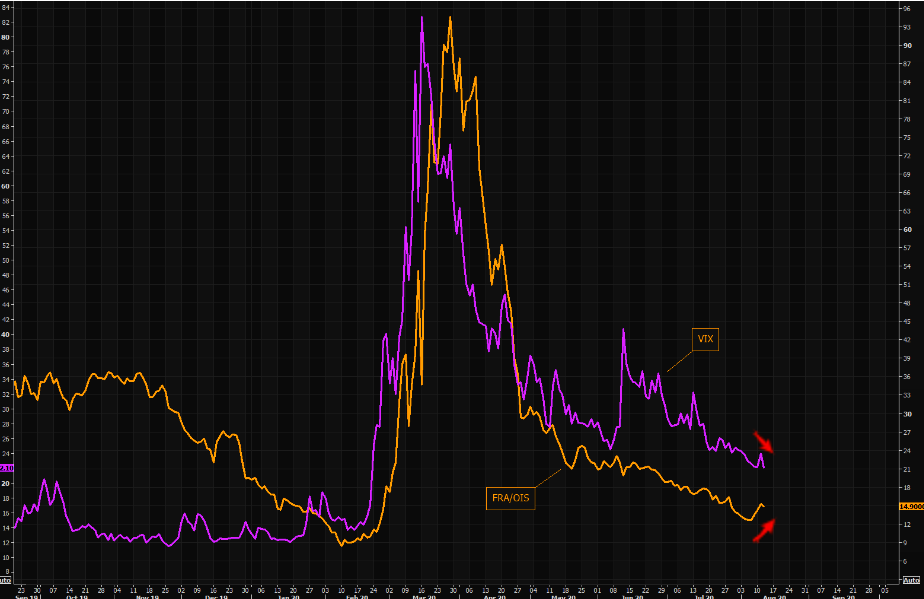 FRA-OIS up VIX down - have not seen this in a while