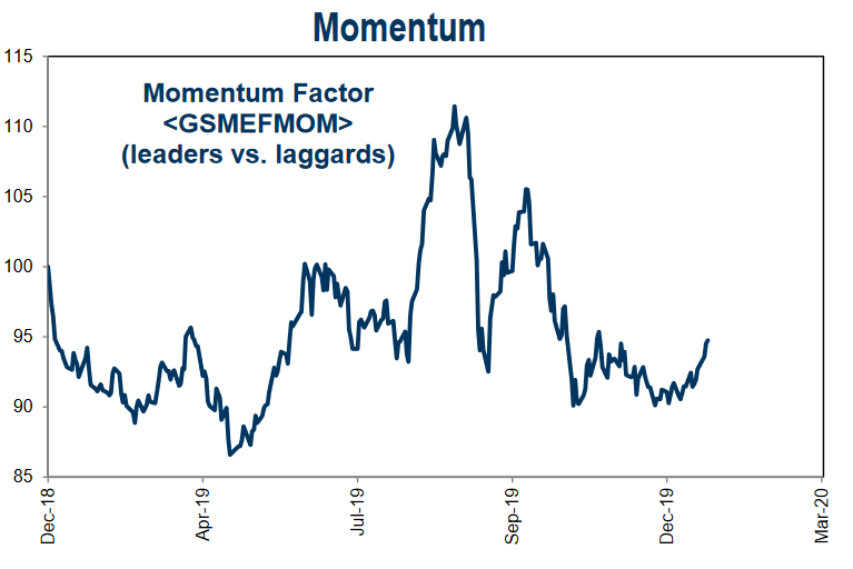 Momentum is trying to stage a comeback