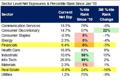 Hedge Fund exposure to US sectors