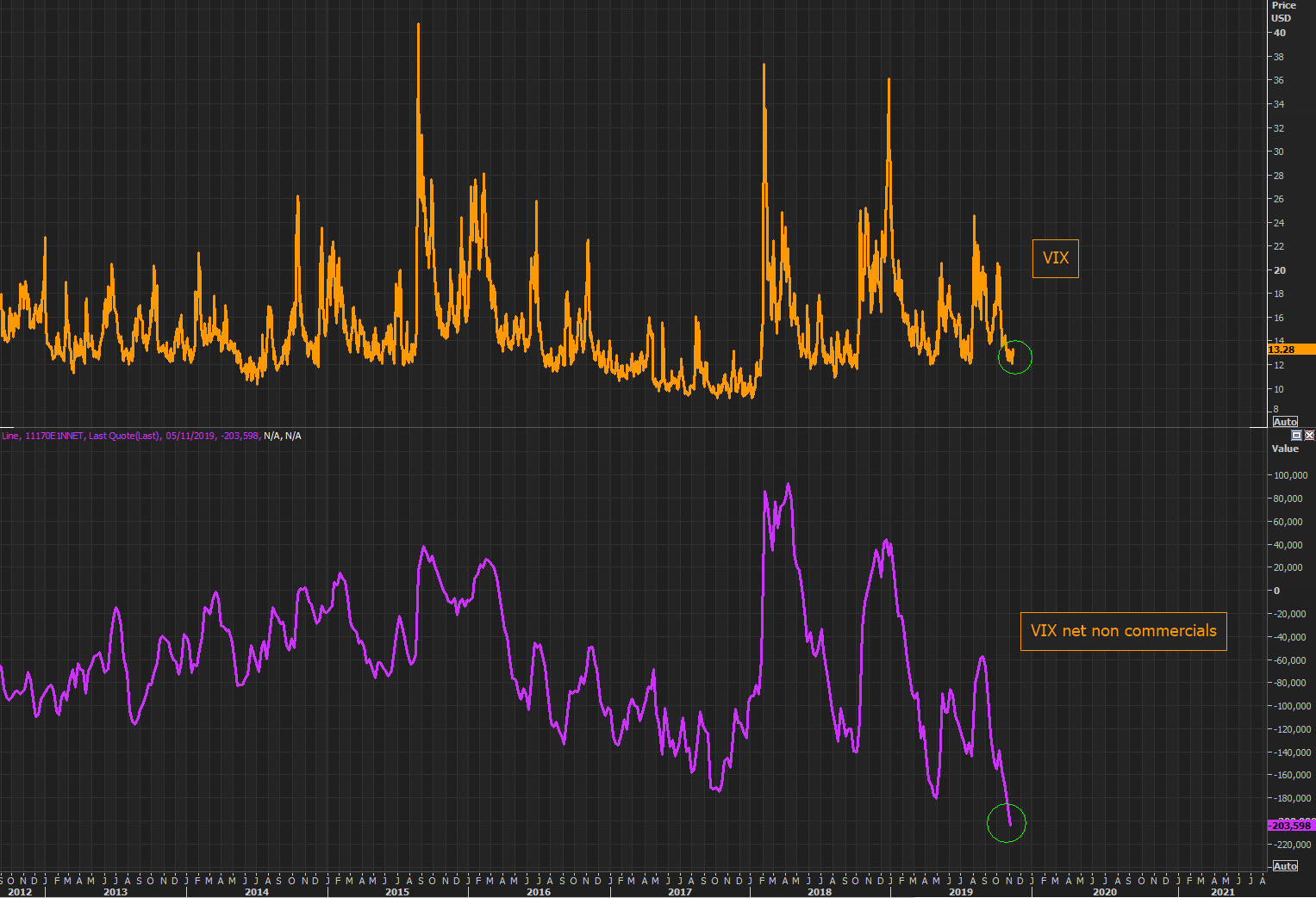 VIX - suddenly everyone is a volatility pro, pointing out the net non commercial shorts in VIX...