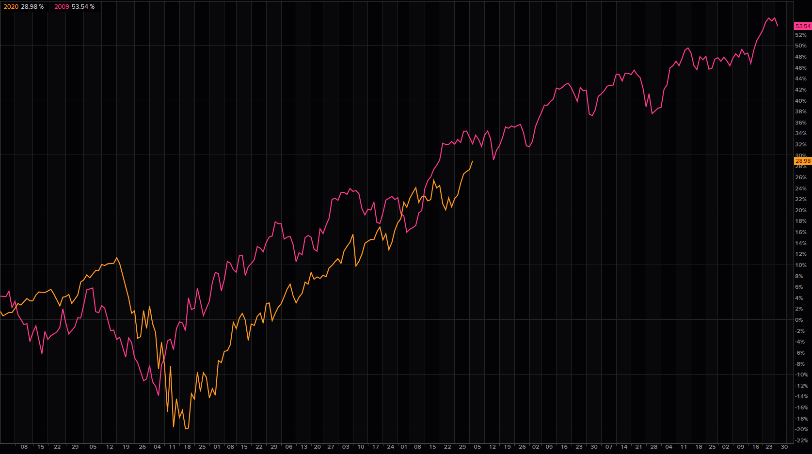Still not a believer in the NASDAQ 2009 analogy?