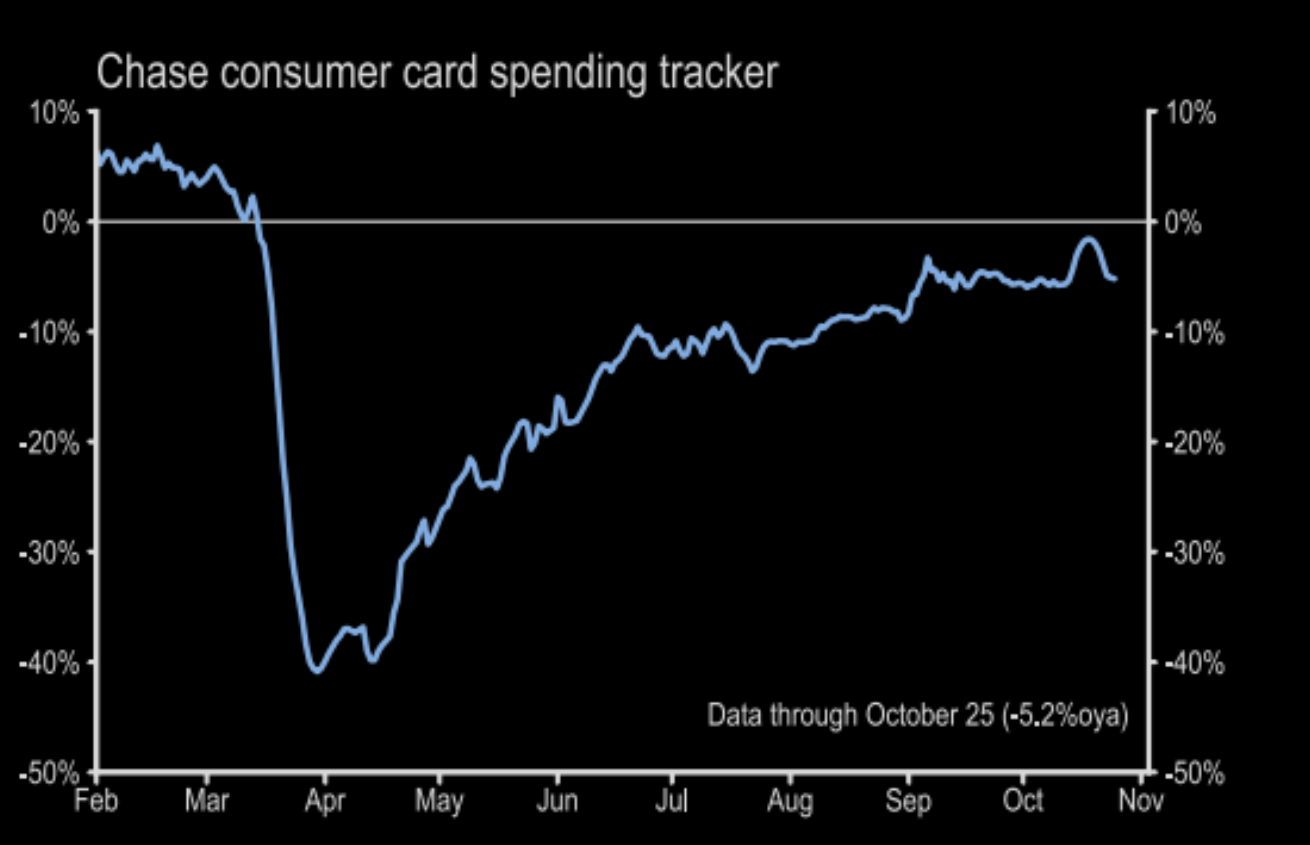 Will consumer spending also do a W?