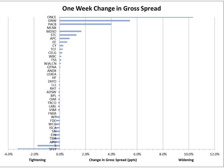 Risk-arb spreads last week | The Market Ear