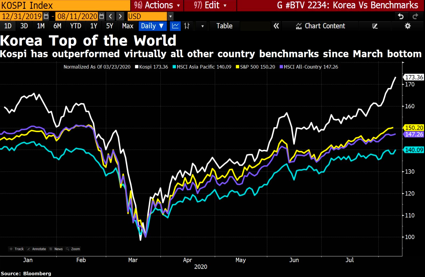 Korea's Kospi best world best performing (after Argentina) since covid lows
