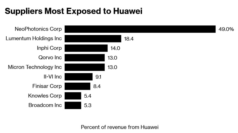 Who has the biggest exposure to Huawei?
