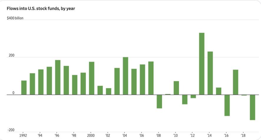 Las mayores salidas de fondos de capital desde 1992, incluso mayores que la caída de 2008