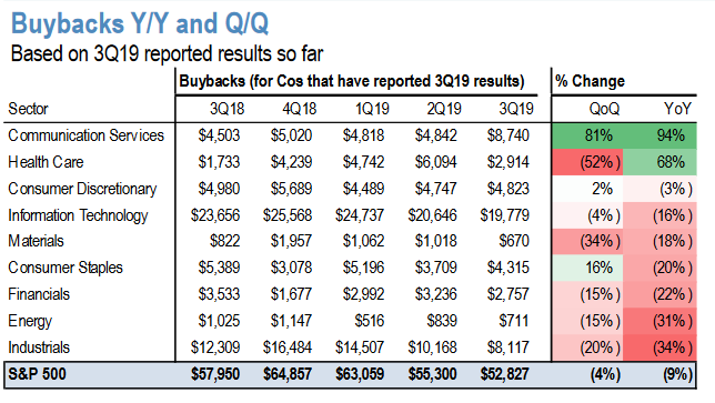 Buybacks - 8 out of 10 sectors down YoY