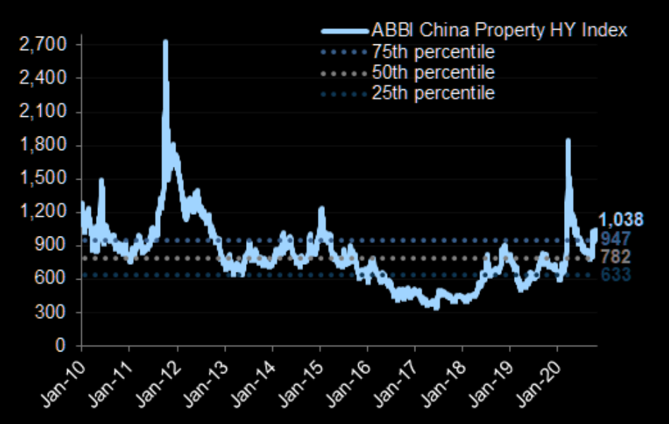 China High Yield property: the trend is up