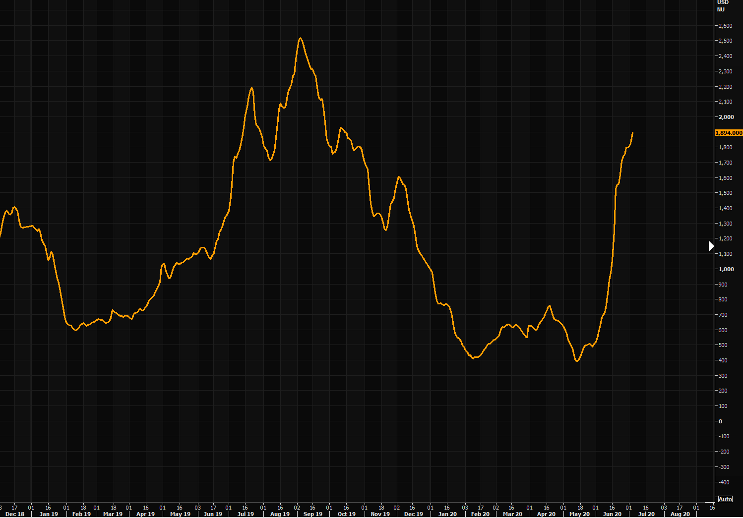 Baltic dry - can't get enough