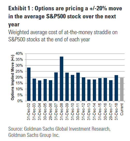 The options market is pricing a +/-20% move for the average S&P500 stock over the next 12 months