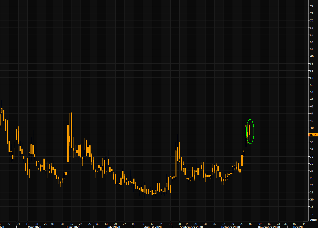 VIX - today was the biggest negative candle in a long time