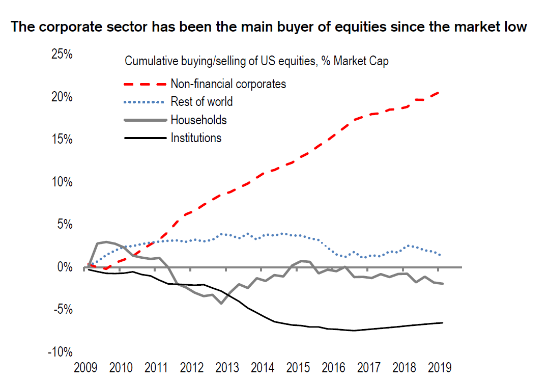 Reasons to be bullish: Buybacks, the bid that keeps on bidding...