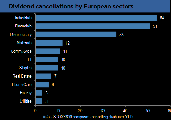 Divvie cancellations by sector in Europe